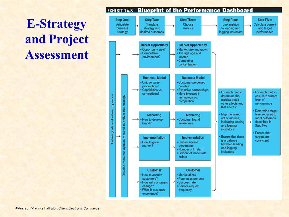 Dr. Chen, Electronic Commerce Pearson/Prentice Hall & Dr. Chen, Electronic Commerce E-Strategy and Project Assessment