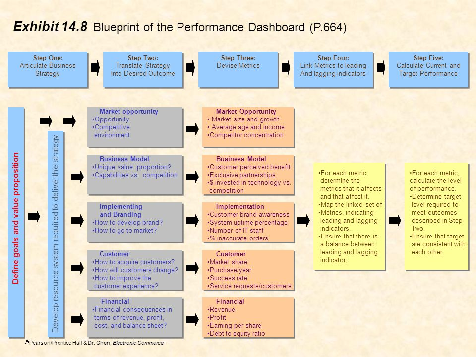 Dr. Chen, Electronic Commerce Pearson/Prentice Hall & Dr. Chen, Electronic Commerce Exhibit 14.8 Blueprint of the Performance Dashboard (P.664) Step O