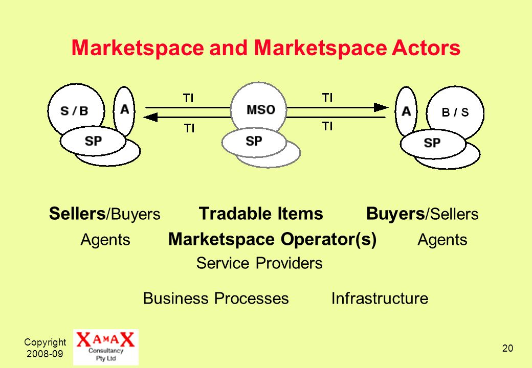 Copyright 2008-09 20 Marketspace and Marketspace Actors Sellers /Buyers Tradable Items Buyers /Sellers Agents Marketspace Operator(s) Agents Service Providers Business Processes Infrastructure