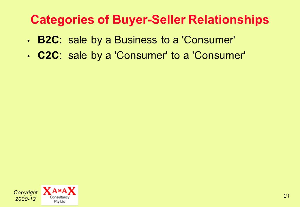 Copyright 2000-12 21 Categories of Buyer-Seller Relationships B2C: sale by a Business to a Consumer C2C: sale by a Consumer to a Consumer
