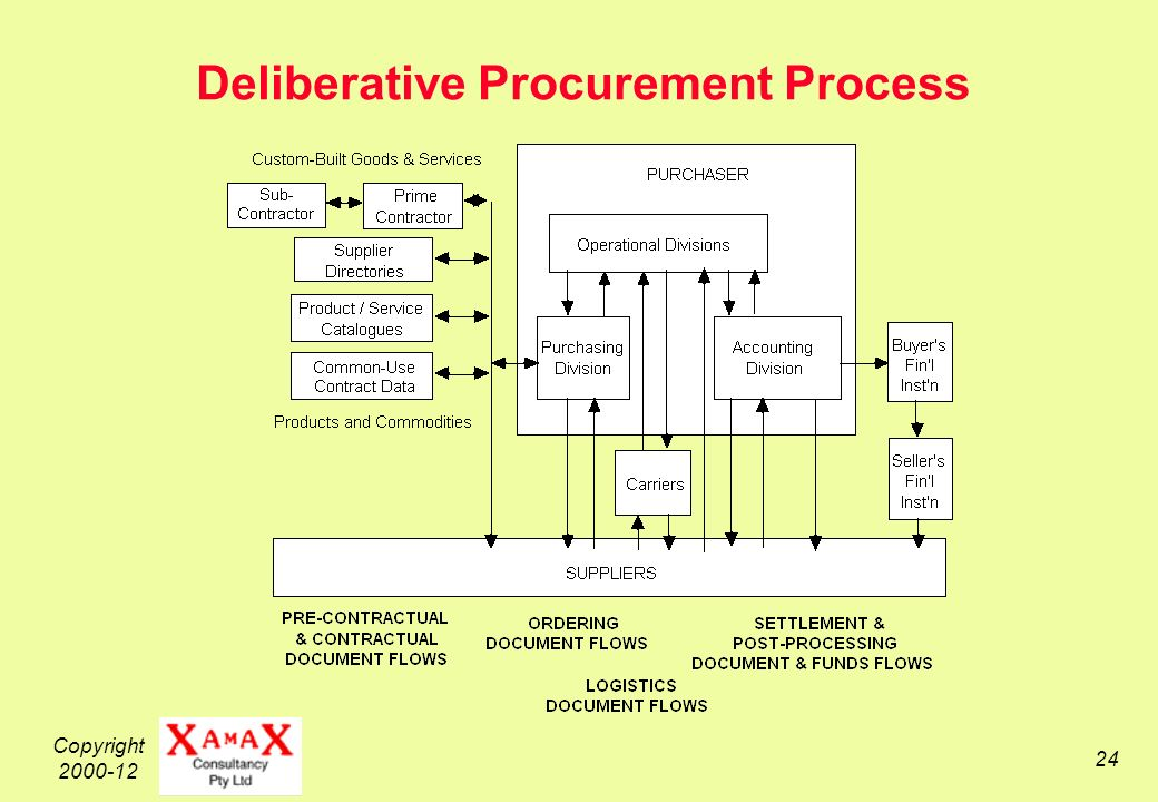 Copyright 2000-12 24 Deliberative Procurement Process