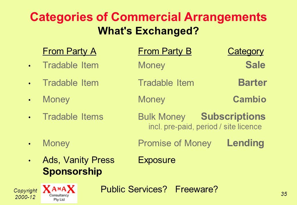 Copyright 2000-12 35 Categories of Commercial Arrangements What s Exchanged.