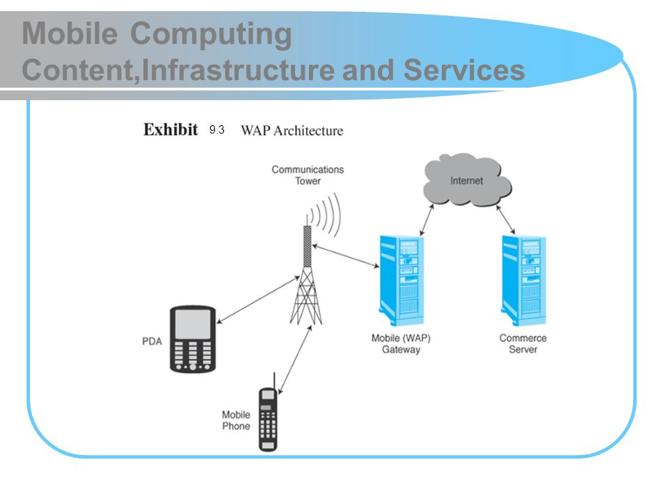 Mobile Computing Content,Infrastructure and Services 9.3