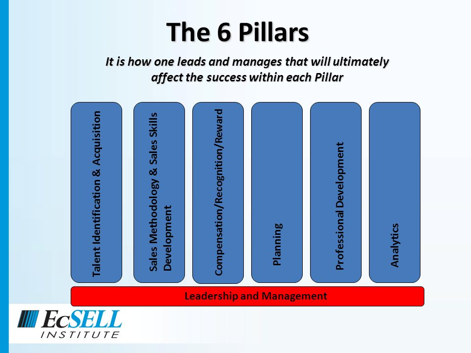 The productivity of your team is a reflection of the way your Sales Managers lead and manage the 6 Pillars.