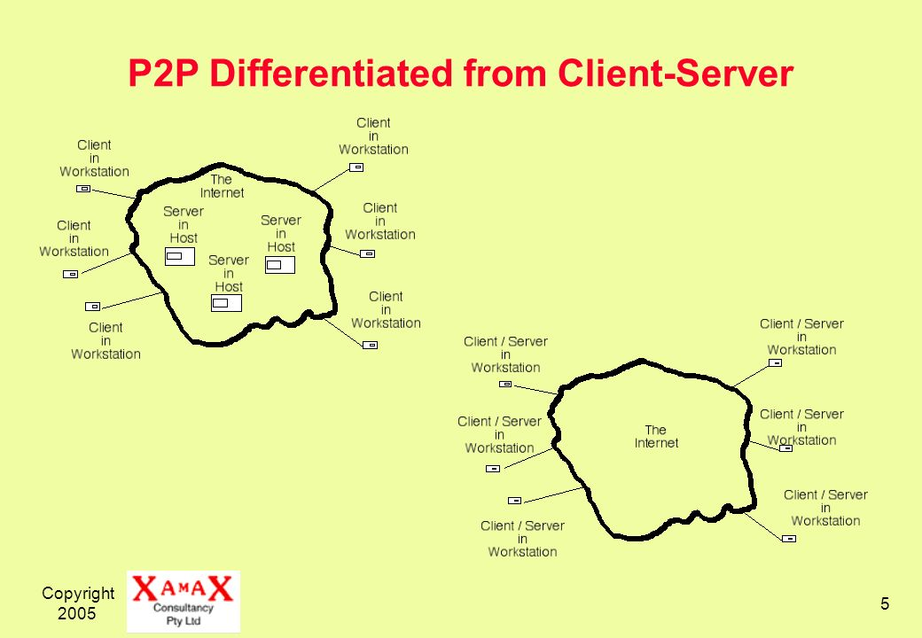 Copyright 2005 5 P2P Differentiated from Client-Server