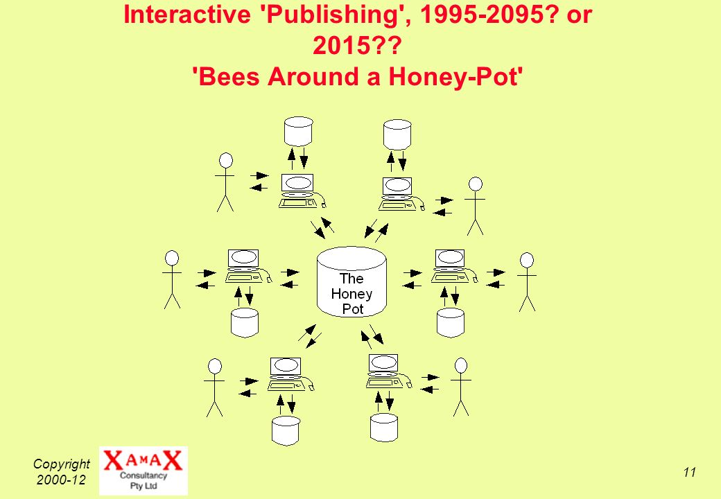 Copyright 2000-12 11 Interactive Publishing , 1995-2095 or 2015 Bees Around a Honey-Pot