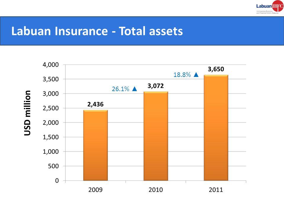 CONVENIENT. Labuan Insurance - Total assets USD million 26.1% 18.8%