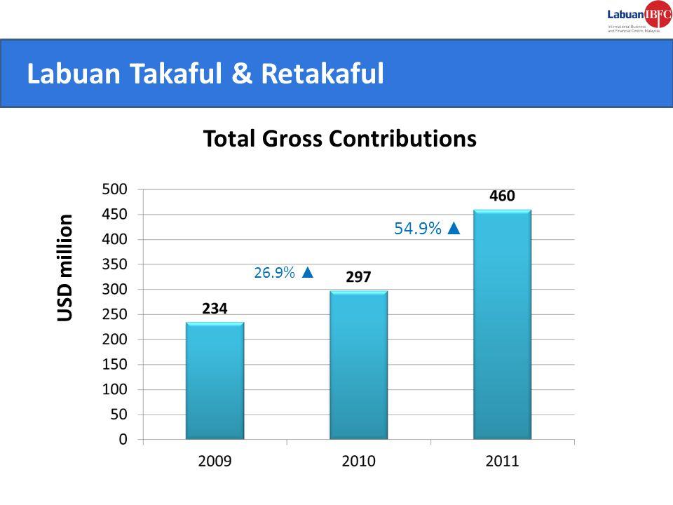 CONVENIENT. Labuan Takaful & Retakaful Total Gross Contributions USD million 26.9% 54.9%