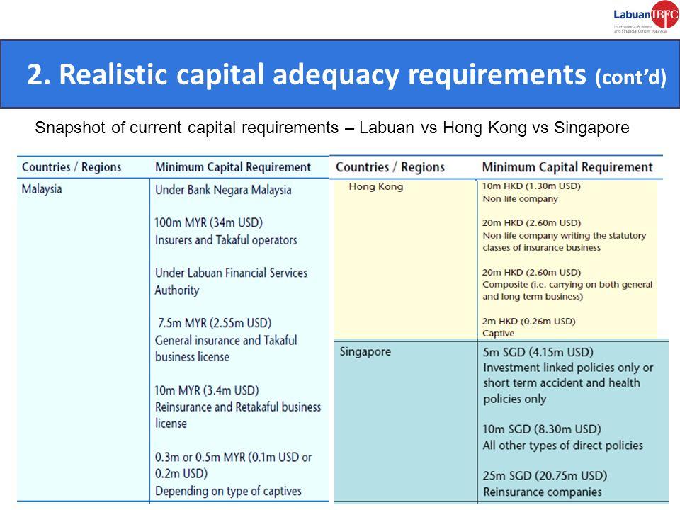 CONVENIENT. 2. Realistic capital adequacy requirements (contd) Snapshot of current capital requirements – Labuan vs Hong Kong vs Singapore