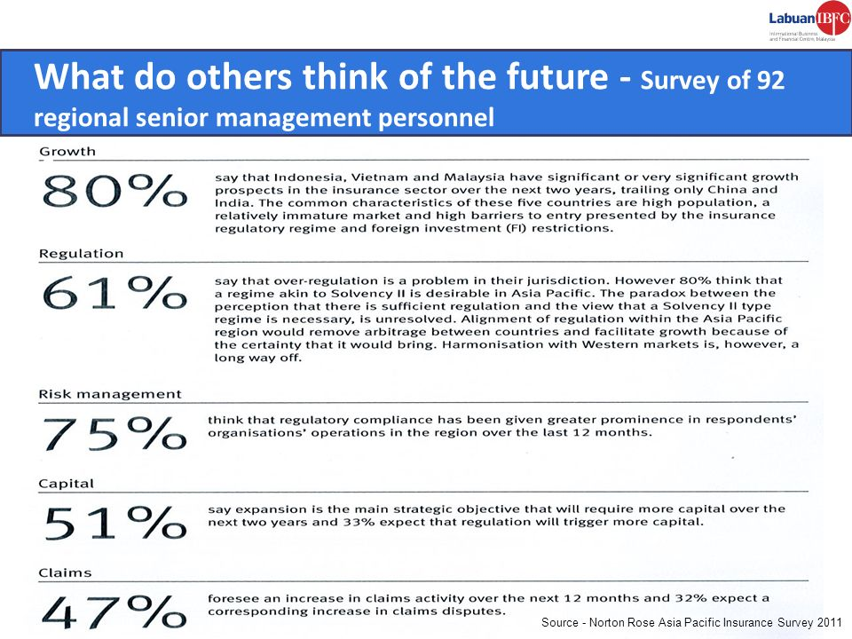 What do others think of the future - Survey of 92 regional senior management personnel - Source - Norton Rose Asia Pacific Insurance Survey 2011