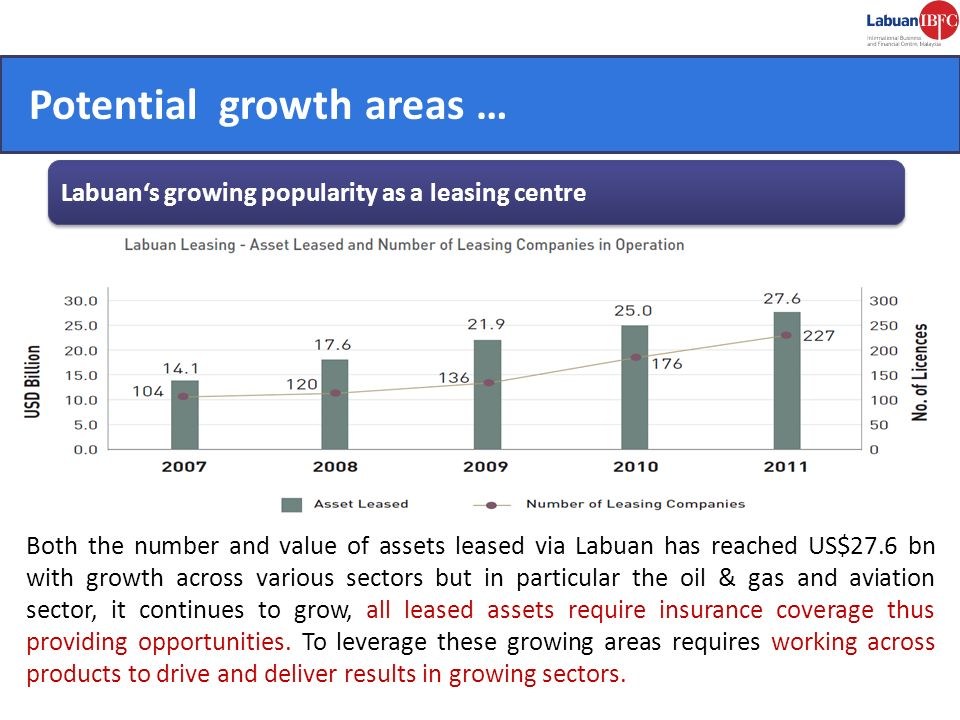 Potential growth areas … Labuans growing popularity as a leasing centre Both the number and value of assets leased via Labuan has reached US$27.6 bn w