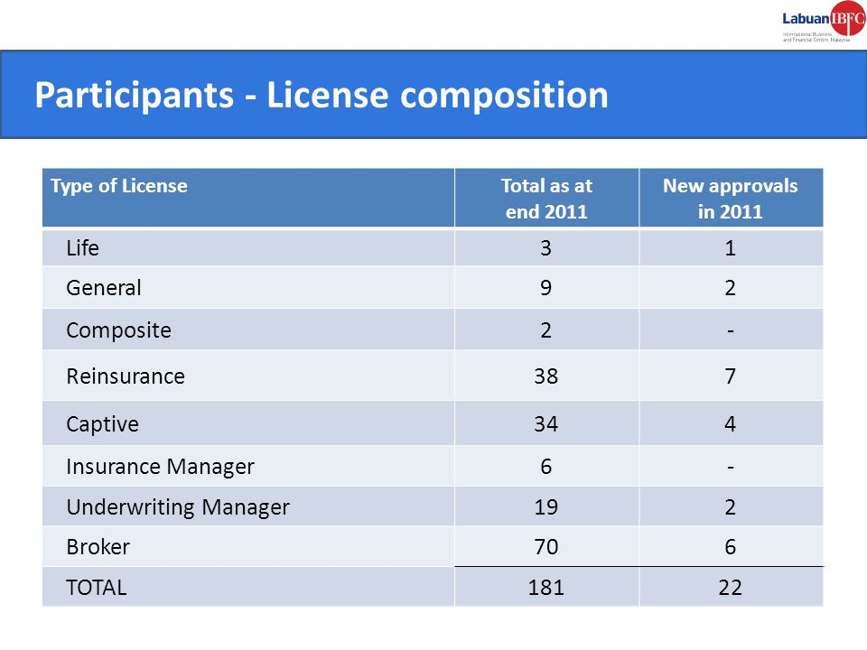 CONVENIENT. Participants - License composition Type of LicenseTotal as at end 2011 New approvals in 2011 Life31 General92 Composite2- Reinsurance387 C