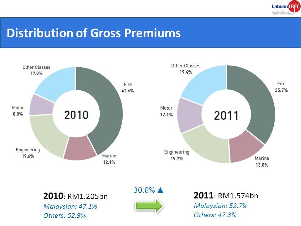 CONVENIENT. Distribution of Gross Premiums 2010 : RM1.205bn Malaysian: 47.1% Others: 52.9% 30.6% 2011 : RM1.574bn Malaysian: 52.7% Others: 47.3%