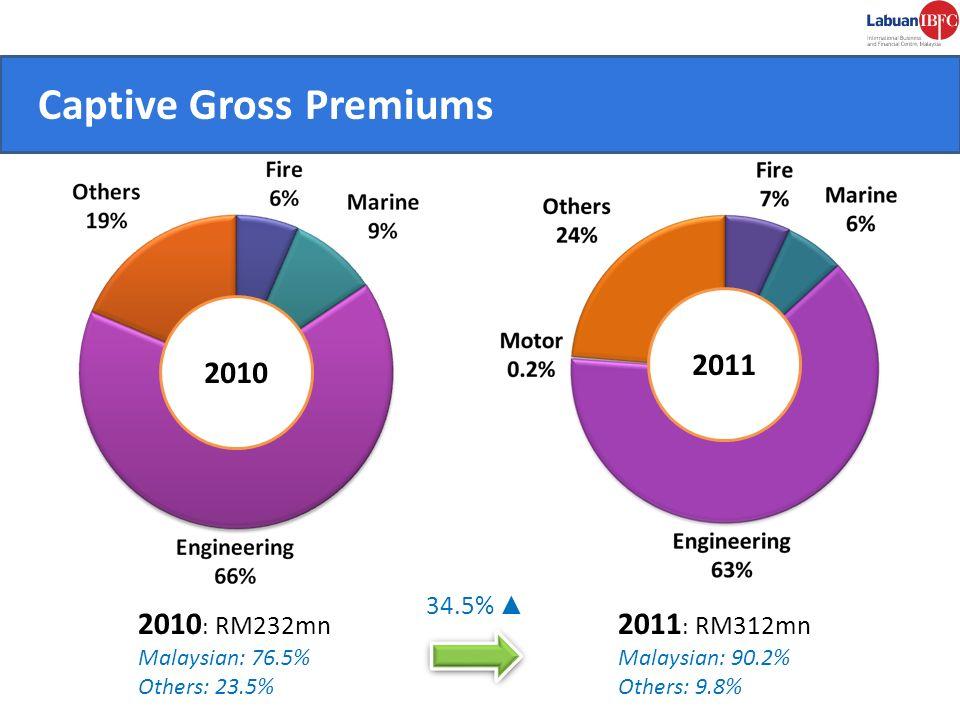 CONVENIENT. Captive Gross Premiums 2010 2010 : RM232mn Malaysian: 76.5% Others: 23.5% 34.5% 2011 : RM312mn Malaysian: 90.2% Others: 9.8% 2011