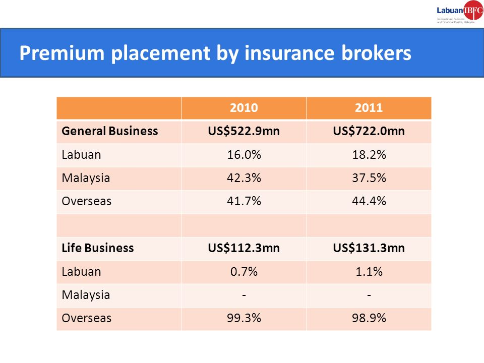 CONVENIENT. Premium placement by insurance brokers 20102011 General BusinessUS$522.9mnUS$722.0mn Labuan16.0%18.2% Malaysia42.3%37.5% Overseas41.7%44.4