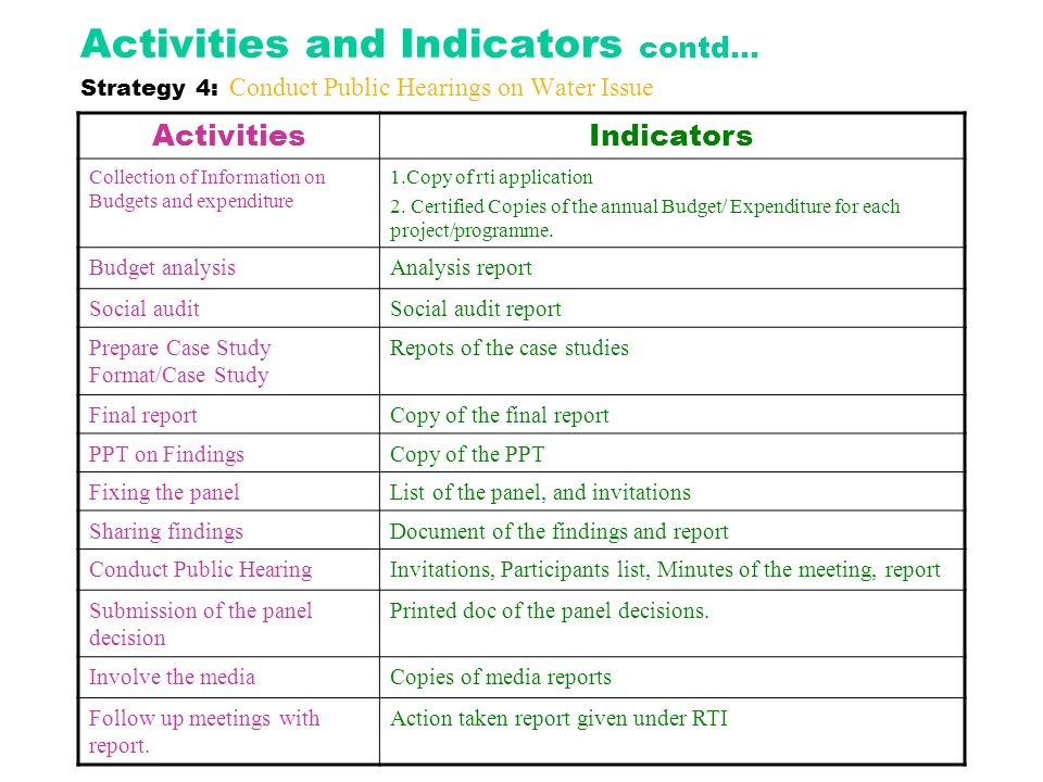 Activities and Indicators contd… Strategy 4: Conduct Public Hearings on Water Issue ActivitiesIndicators Collection of Information on Budgets and expe