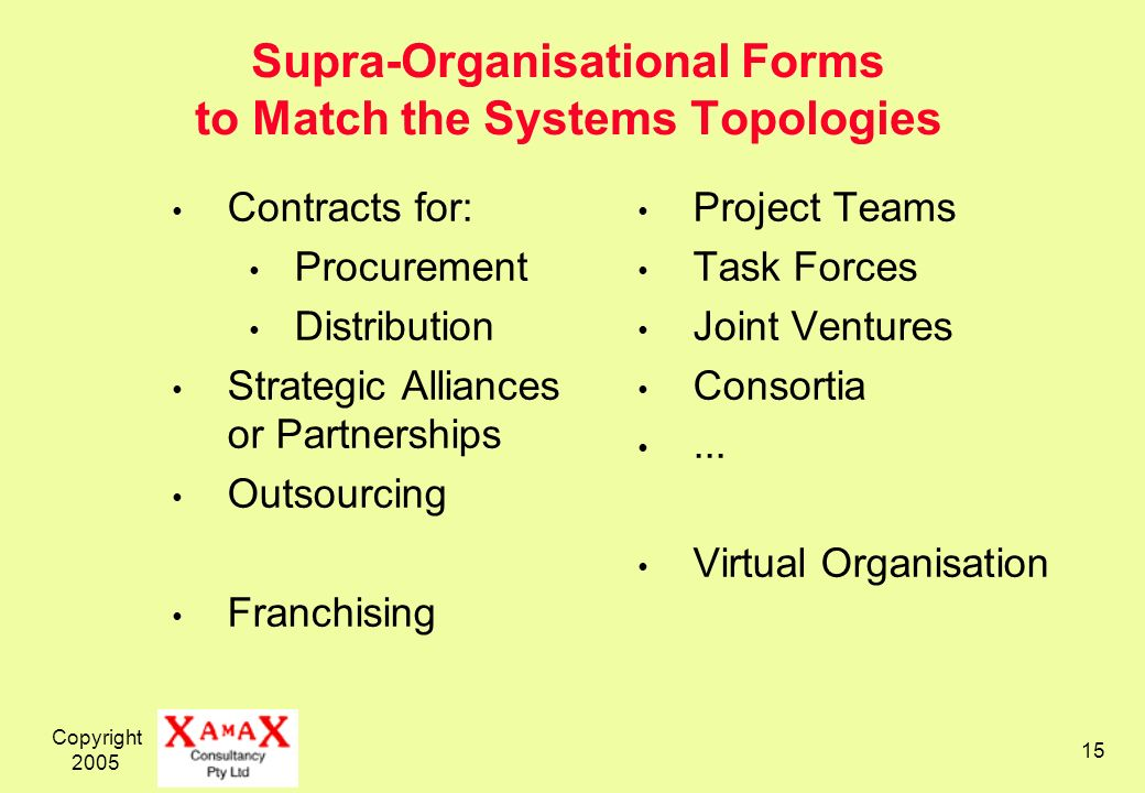 Copyright 2005 15 Supra-Organisational Forms to Match the Systems Topologies Contracts for: Procurement Distribution Strategic Alliances or Partnerships Outsourcing Franchising Project Teams Task Forces Joint Ventures Consortia...