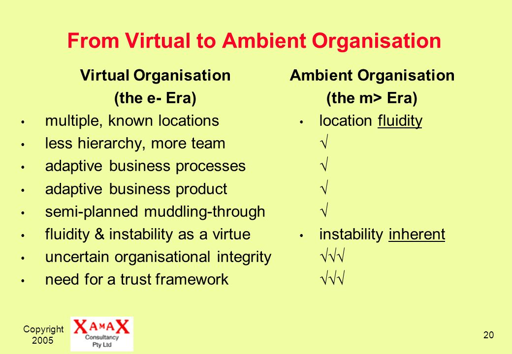Copyright 2005 20 From Virtual to Ambient Organisation Virtual Organisation (the e- Era) multiple, known locations less hierarchy, more team adaptive business processes adaptive business product semi-planned muddling-through fluidity & instability as a virtue uncertain organisational integrity need for a trust framework Ambient Organisation (the m> Era) location fluidity instability inherent