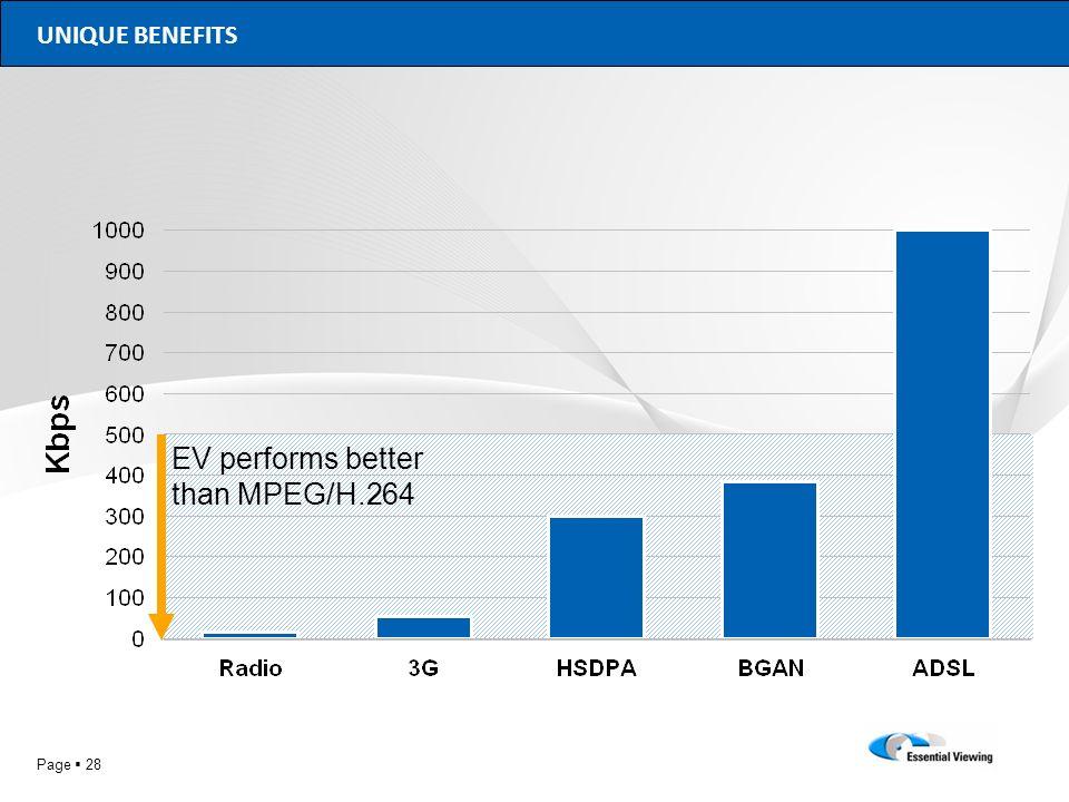 Page 28 UNIQUE BENEFITS EV performs better than MPEG/H.264