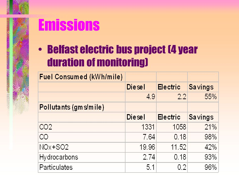 Emissions Belfast electric bus project (4 year duration of monitoring)