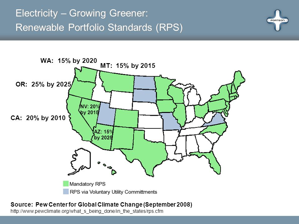 Source: Pew Center for Global Climate Change (September 2008) http://www.pewclimate.org/what_s_being_done/in_the_states/rps.cfm Electricity – Growing Greener: Renewable Portfolio Standards (RPS) Electricity – Growing Greener: Renewable Portfolio Standards (RPS) OR: 25% by 2025 WA: 15% by 2020 CA: 20% by 2010 NV: 20% by 2015 AZ: 15% by 2025 MT: 15% by 2015