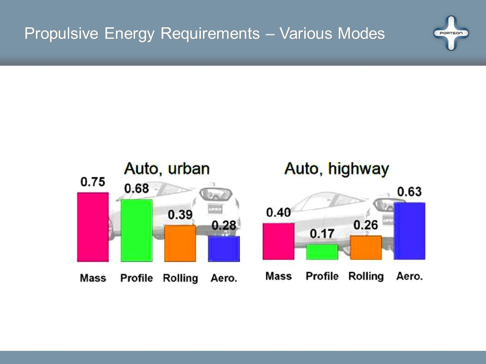 Propulsive Energy Requirements – Various Modes