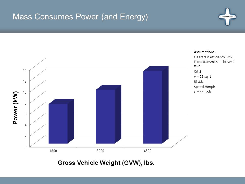 Mass Consumes Power (and Energy) Gross Vehicle Weight (GVW), lbs.