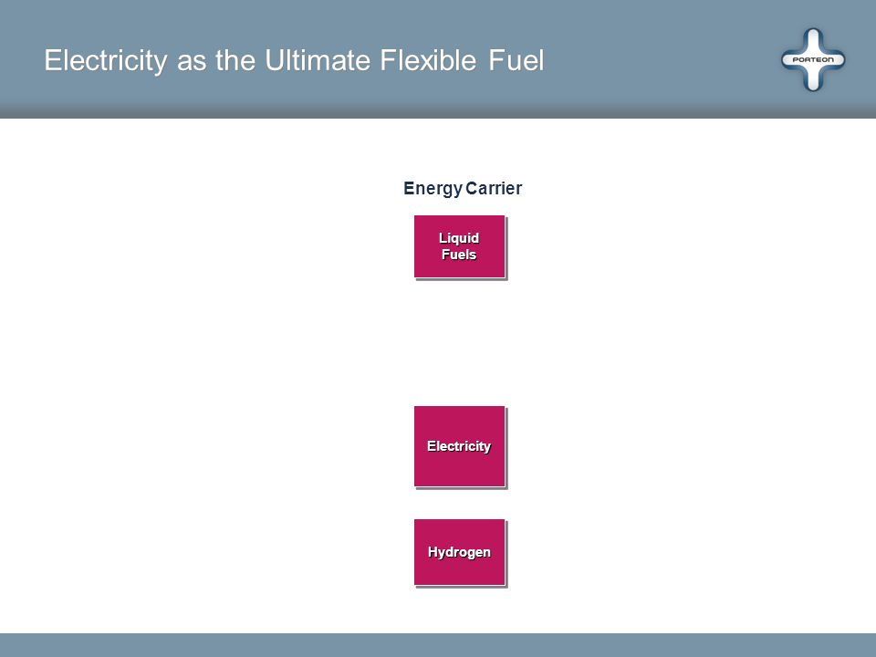 Electricity as the Ultimate Flexible Fuel Energy Carrier LiquidFuelsLiquidFuels ElectricityElectricity HydrogenHydrogen