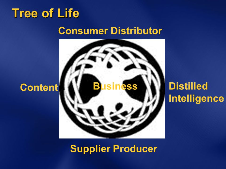 Tree of Life Content Distilled Intelligence Supplier Producer Consumer Distributor Business