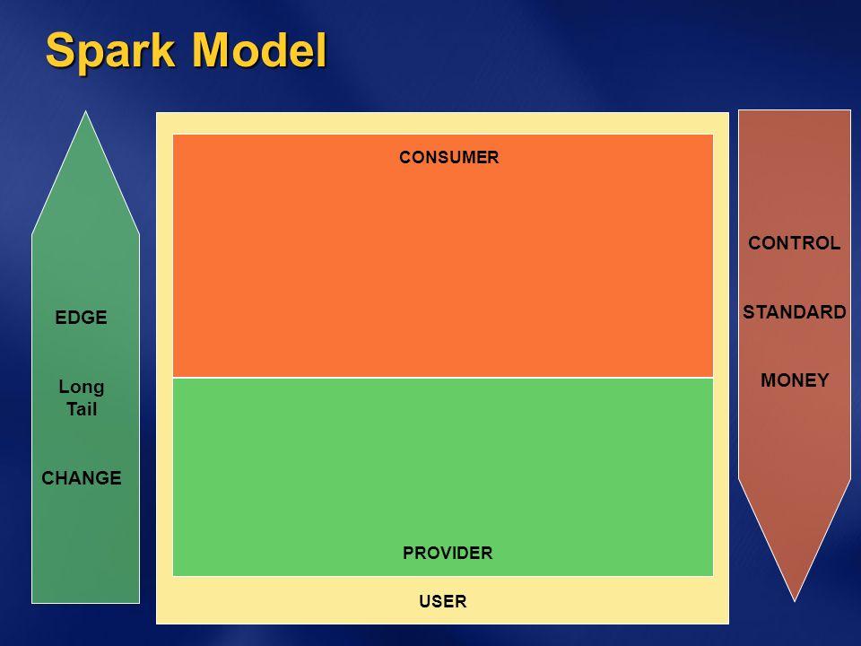 Spark Model USER PROVIDER CONSUMER EDGE Long Tail CHANGE CONTROL STANDARD MONEY