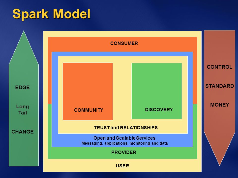 Spark Model USER PROVIDER CONSUMER Open and Scalable Services Messaging, applications, monitoring and data TRUST and RELATIONSHIPS COMMUNITY DISCOVERY EDGE Long Tail CHANGE CONTROL STANDARD MONEY