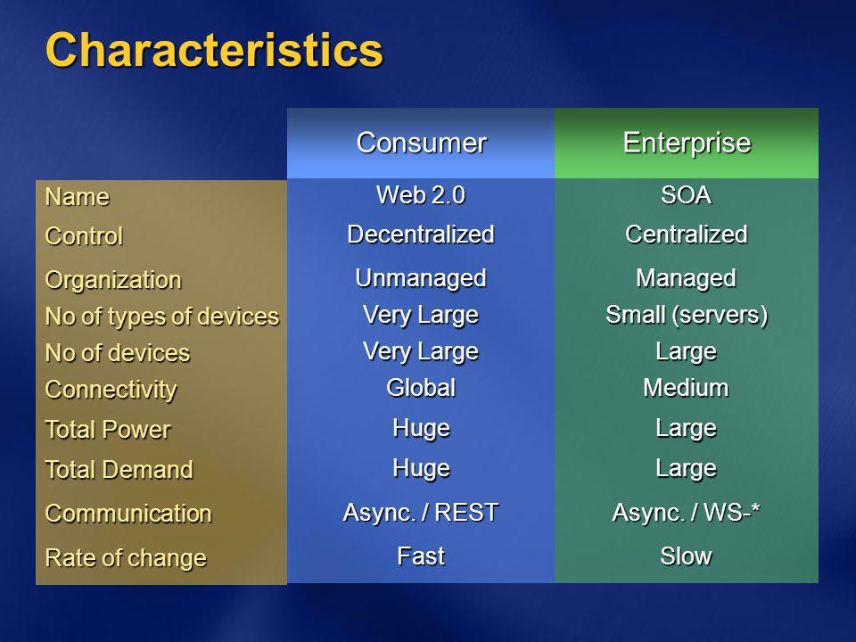Characteristics Async. / WS-* Async.