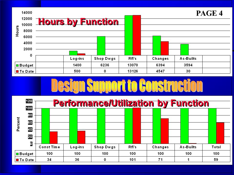 Hours Hours by Function Performance/Utilization by Function Percent PAGE 4