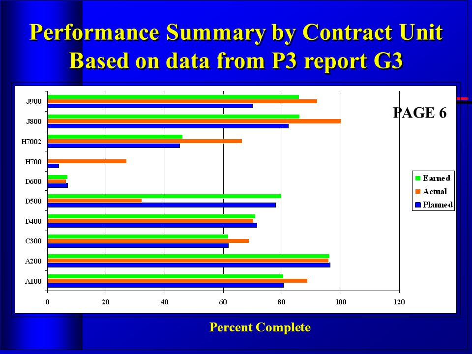 Performance Summary by Contract Unit Based on data from P3 report G3 Performance Summary by Contract Unit Based on data from P3 report G3 Percent Comp