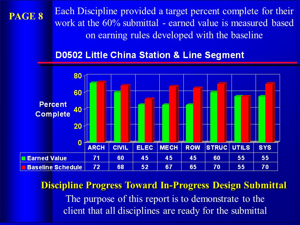 Discipline Progress Toward In-Progress Design Submittal Each Discipline provided a target percent complete for their work at the 60% submittal - earne