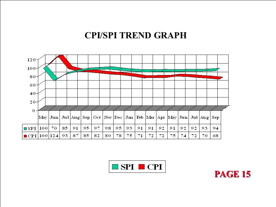 CPI/SPI TREND GRAPH PAGE 15