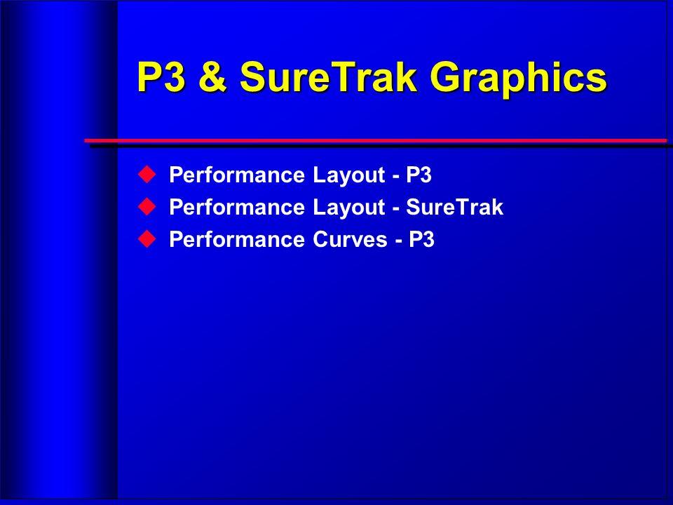 P3 & SureTrak Graphics Performance Layout - P3 Performance Layout - SureTrak Performance Curves - P3