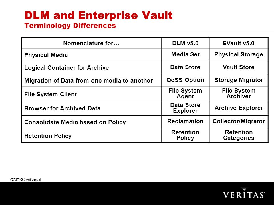VERITAS Confidential DLM and Enterprise Vault Terminology Differences Nomenclature for…DLM v5.0EVault v5.0 Physical Media Media SetPhysical Storage Logical Container for Archive Data StoreVault Store Migration of Data from one media to another QoSS OptionStorage Migrator File System Client File System Agent File System Archiver Browser for Archived Data Data Store Explorer Archive Explorer Consolidate Media based on Policy ReclamationCollector/Migrator Retention Policy Retention Categories