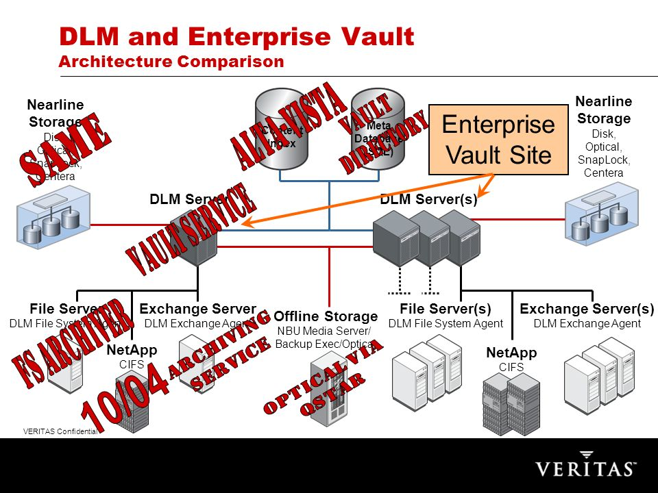 VERITAS Confidential DLM and Enterprise Vault Architecture Comparison Meta Database (SQL) Exchange Server DLM Exchange Agent Content Index File Server DLM File System Agent DLM Server(s) NetApp CIFS Nearline Storage Disk, Optical, SnapLock, Centera File Server(s) DLM File System Agent Exchange Server(s) DLM Exchange Agent NetApp CIFS Offline Storage NBU Media Server/ Backup Exec/Optical Nearline Storage Disk, Optical, SnapLock, Centera DLM Server Enterprise Vault Site
