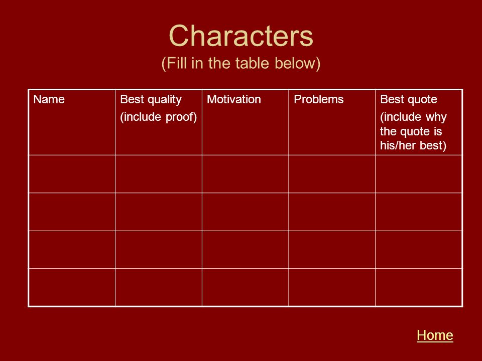 Characters (Fill in the table below) NameBest quality (include proof) MotivationProblemsBest quote (include why the quote is his/her best) Home