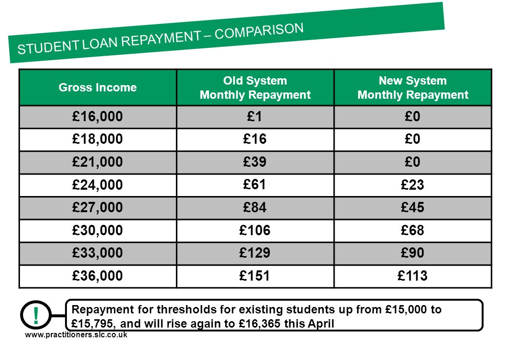 Gross Income Old System Monthly Repayment New System Monthly Repayment £16,000 £1 £0 £18,000 £16 £0 £21,000 £39 £0 £24,000 £61 £23 £27,000 £84 £45 £30,000 £106 £68 £33,000 £129 £90 £36,000 £151 £113 STUDENT LOAN REPAYMENT – COMPARISON .