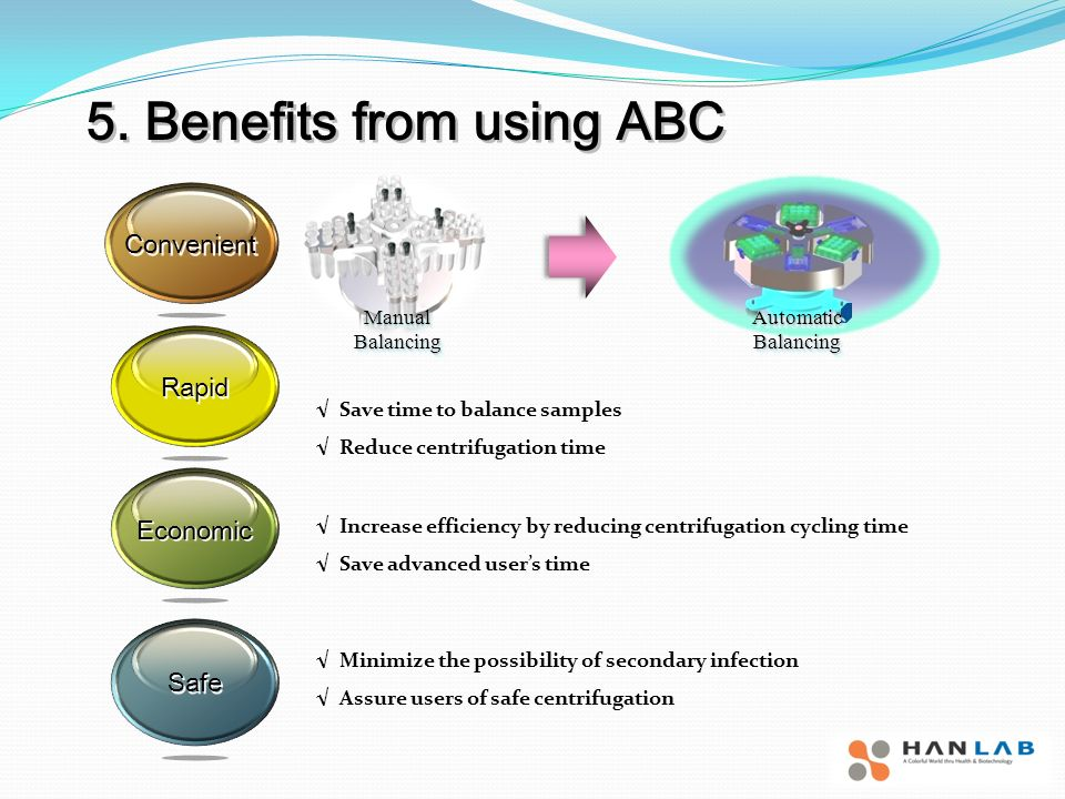 5. Benefits from using ABC Save time to balance samples Reduce centrifugation time Increase efficiency by reducing centrifugation cycling time Save ad