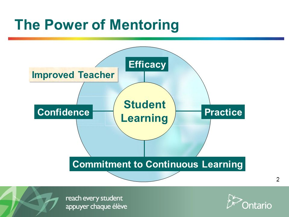 2 The Power of Mentoring Student Learning Confidence Efficacy Practice Commitment to Continuous Learning Improved Teacher