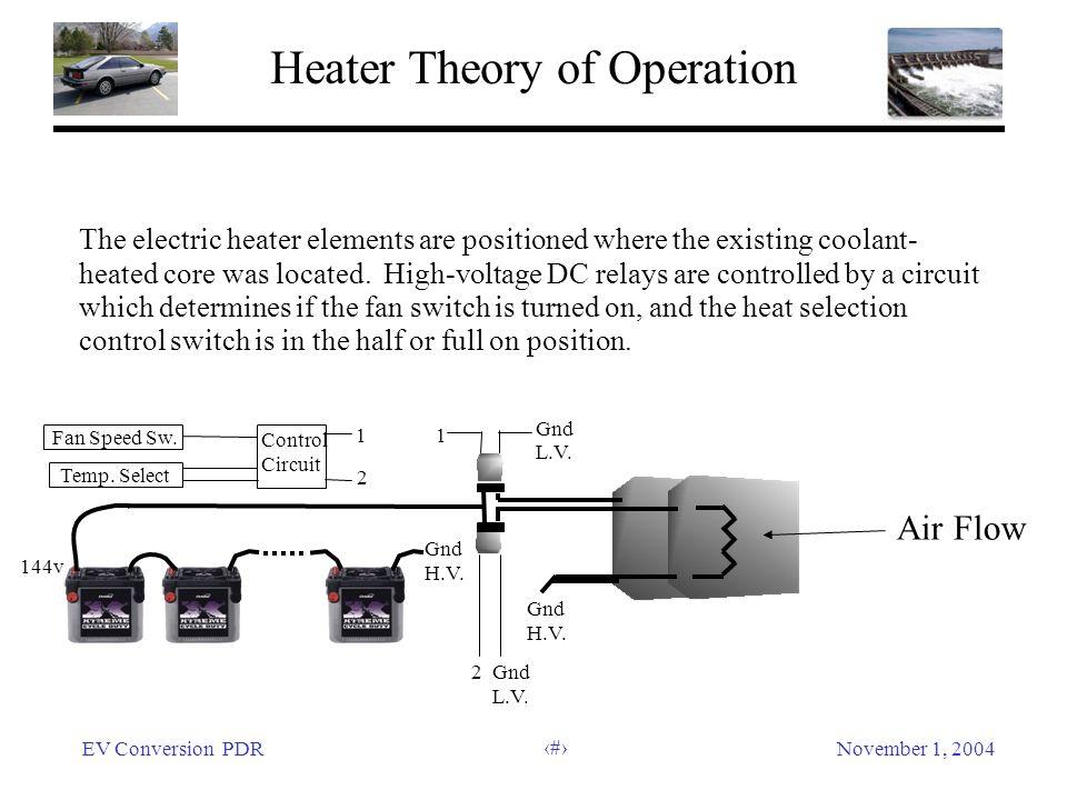 EV Conversion PDRNovember 1, 2004 25 2 Gnd L.V. 144v Gnd H.V. Gnd H.V. Gnd L.V. 1 Fan Speed Sw. Temp. Select 1 2 Control Circuit Heater Theory of Oper