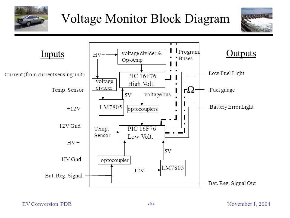 EV Conversion PDRNovember 1, 2004 45 Voltage Monitor Block Diagram Inputs Outputs Current (from current sensing unit) Temp.