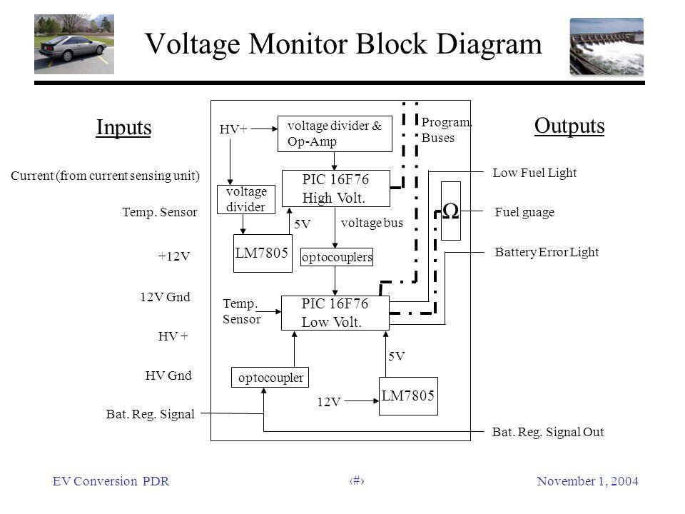 EV Conversion PDRNovember 1, 2004 45 Voltage Monitor Block Diagram Inputs Outputs Current (from current sensing unit) Temp. Sensor +12V 12V Gnd HV + H