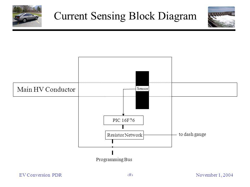EV Conversion PDRNovember 1, 2004 48 Current Sensing Block Diagram Main HV Conductor Sensor PIC 16F76 Resistor Network to dash gauge Programming Bus