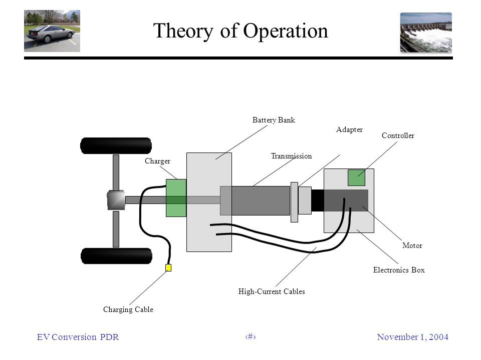 EV Conversion PDRNovember 1, 2004 8 Theory of Operation Battery Bank Transmission Adapter Controller Motor Electronics Box High-Current Cables Chargin