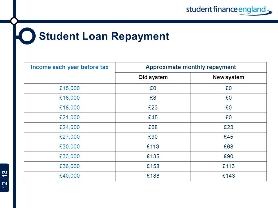 12_13 Student Loan Repayment Income each year before taxApproximate monthly repayment Old systemNew system £15,000£0 £16,000£8£0 £18,000£23£0 £21,000£45£0 £24,000£68£23 £27,000£90£45 £30,000£113£68 £33,000£135£90 £36,000£158£113 £40,000£188£143