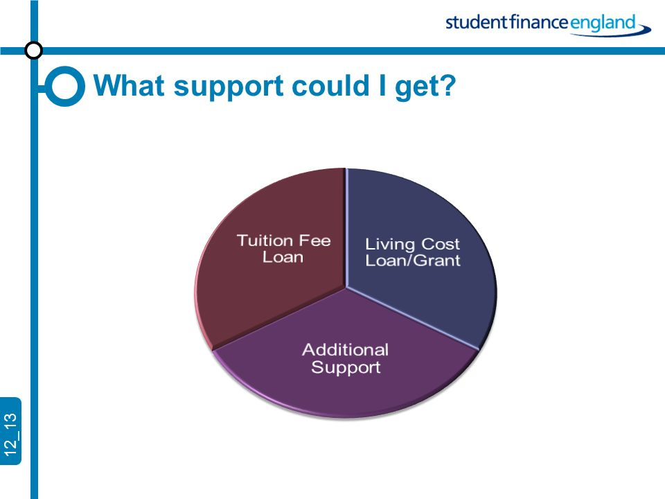 12_13 Tuition Fee Loan Loan for cost of fees ( up to £9,000 per year in 2013) Available for full-time and part-time study Repay only once graduated and once earning £21k